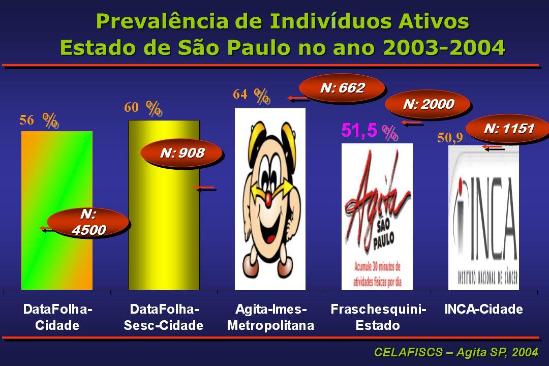 Prevalência de Indivíduos Ativos Estado de São Paulo no ano 2003-2004