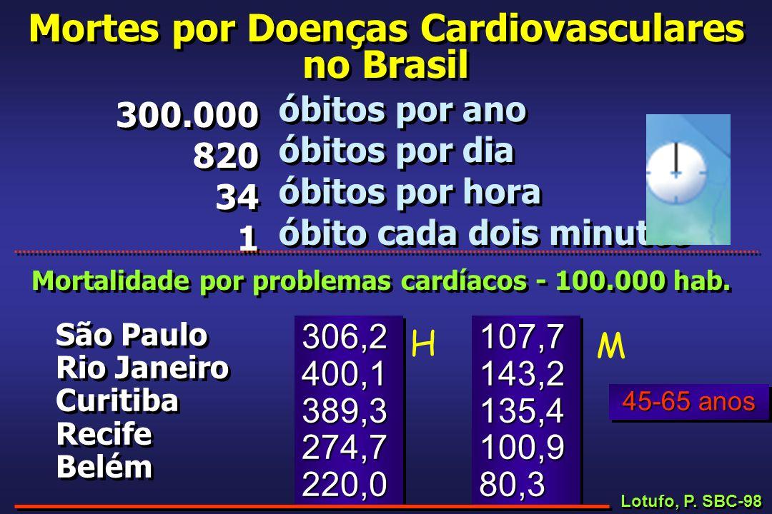 Mortes por Doenças Cardiovasculares no Brasil