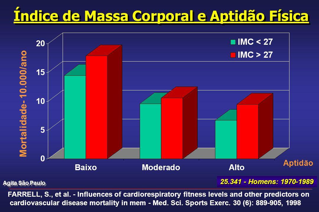 Índice de Massa Corporal e Aptidão Física