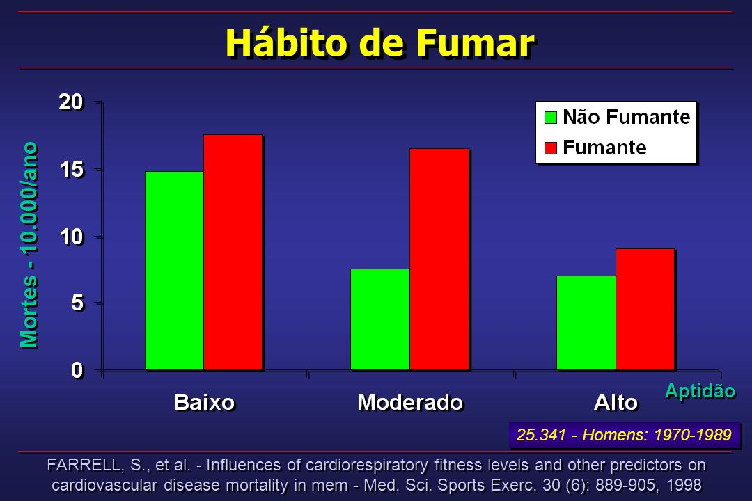 Hábito de Fumar Mortes - 10.000/ano Aptidão 25.341 - Homens: 1970-1989