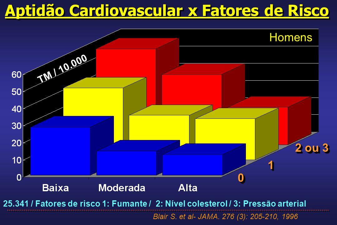 Aptidão Cardiovascular x Fatores de Risco