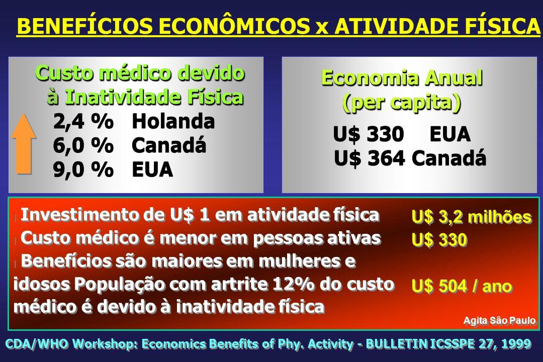 BENEFÍCIOS ECONÔMICOS x ATIVIDADE FÍSICA