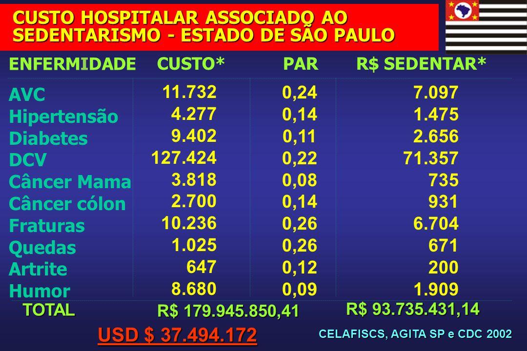 CUSTO HOSPITALAR ASSOCIADO AO SEDENTARISMO - ESTADO DE SÃO PAULO