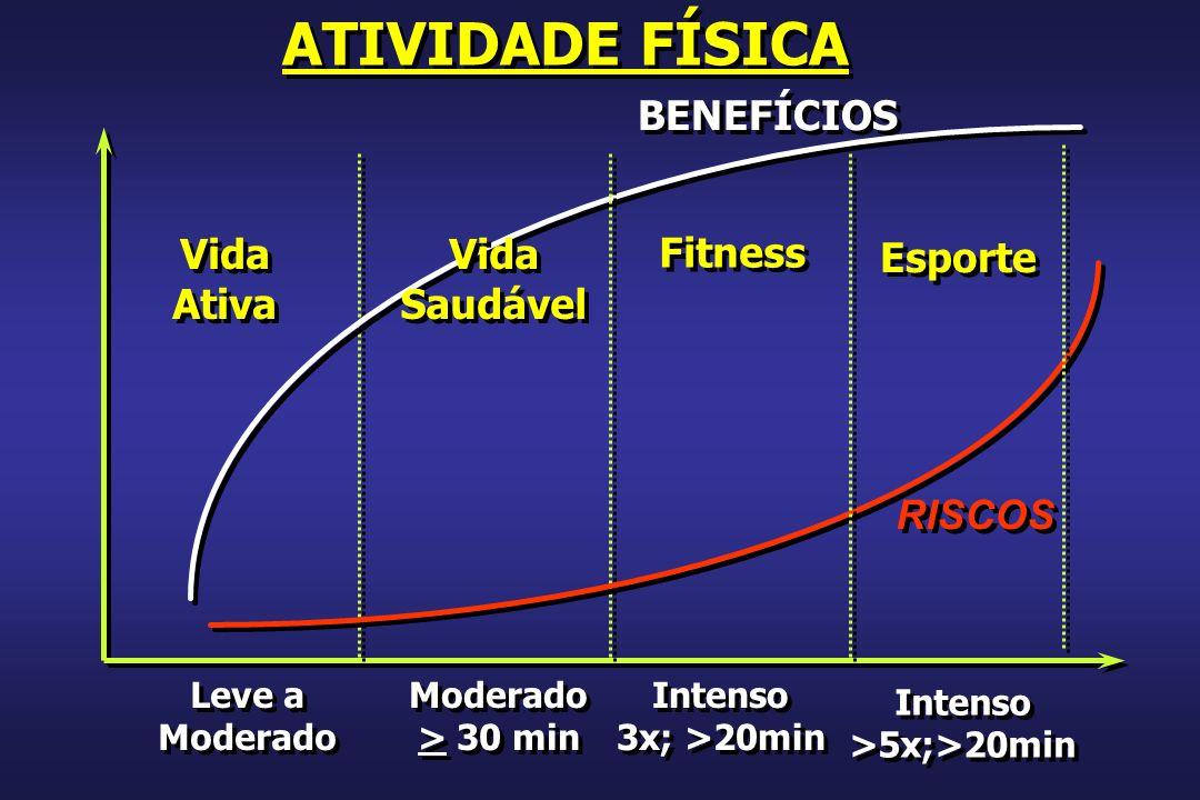 ATIVIDADE FÍSICA BENEFÍCIOS Vida Ativa Vida Saudável Fitness Esporte