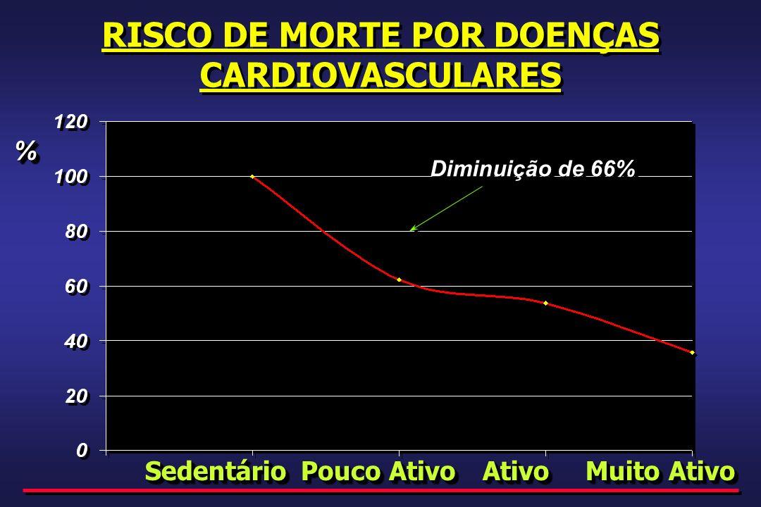 RISCO DE MORTE POR DOENÇAS CARDIOVASCULARES