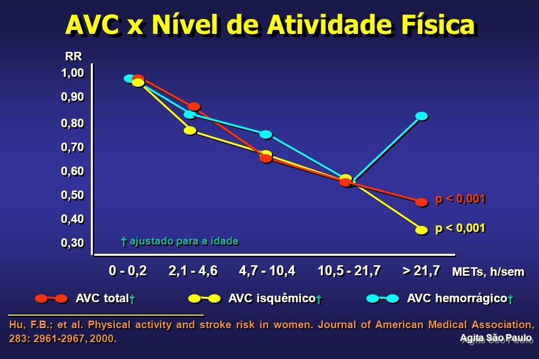 AVC x Nível de Atividade Física