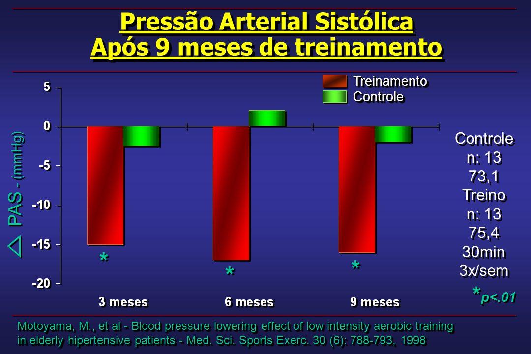 Pressão Arterial Sistólica Após 9 meses de treinamento