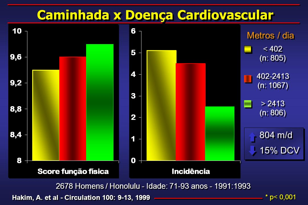 Caminhada x Doença Cardiovascular