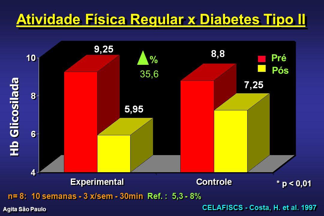 Atividade Física Regular x Diabetes Tipo II