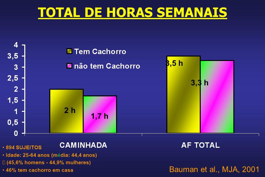 TOTAL DE HORAS SEMANAIS