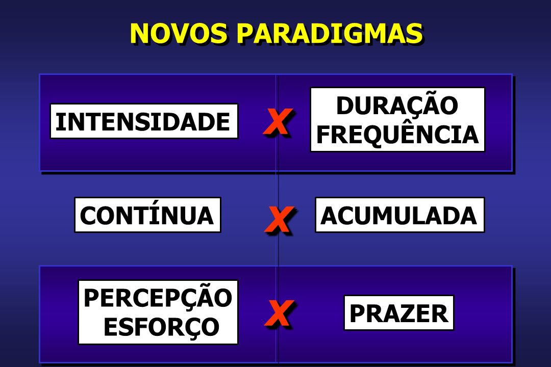x x x NOVOS PARADIGMAS DURAÇÃO FREQUÊNCIA INTENSIDADE CONTÍNUA
