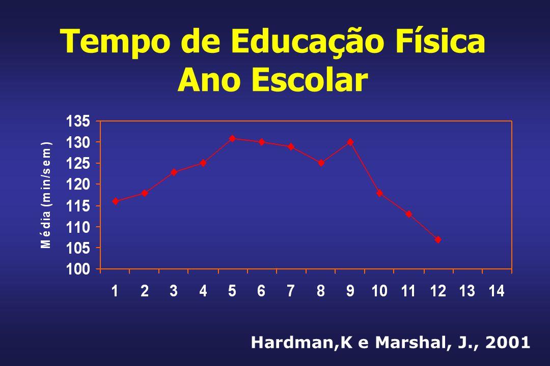 Tempo de Educação Física Ano Escolar