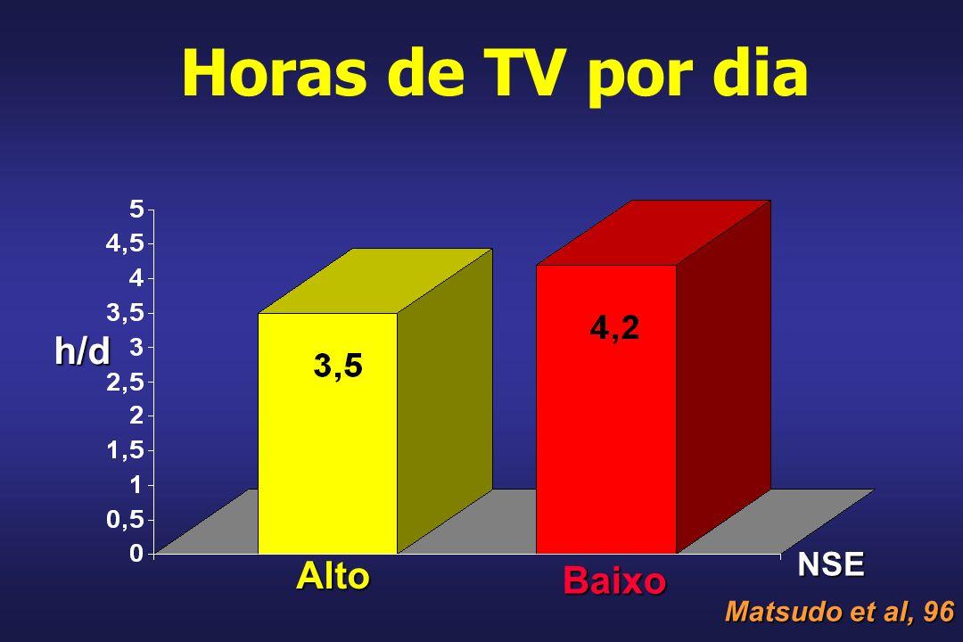 Horas de TV por dia h/d NSE Alto Baixo Matsudo et al, 96