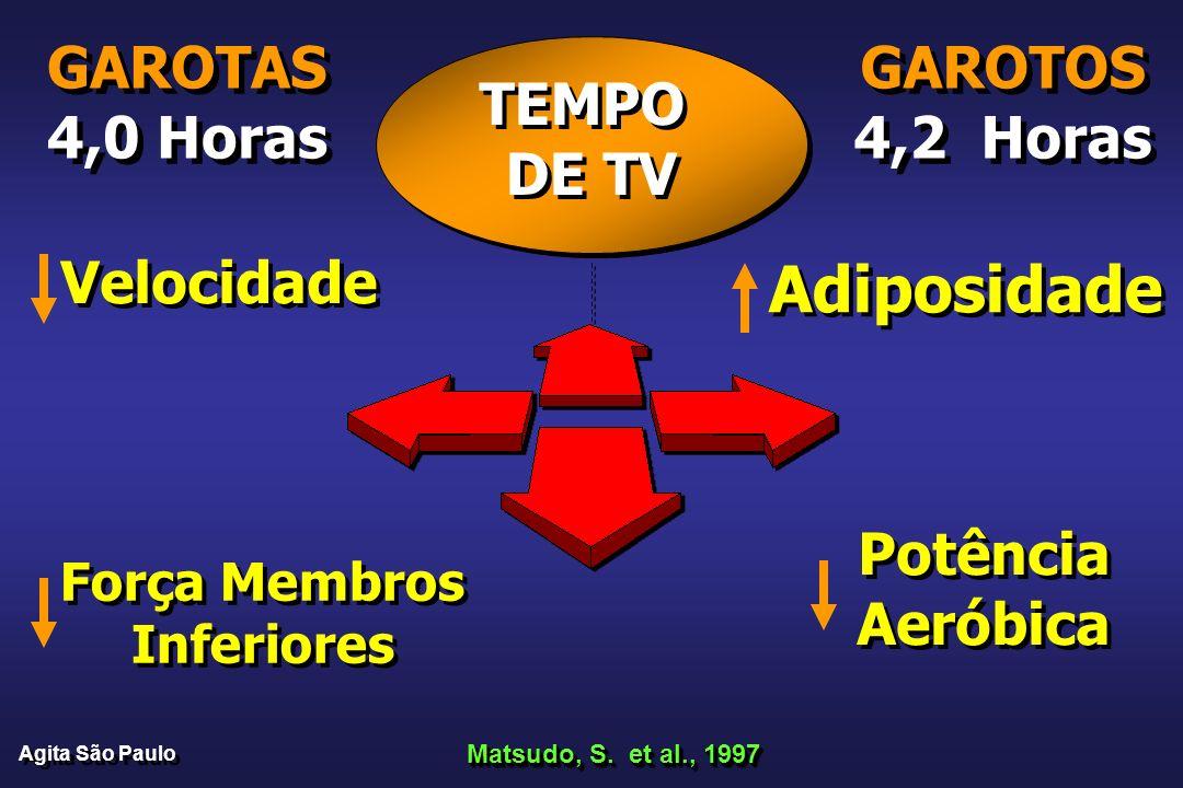 Adiposidade GAROTAS 4,0 Horas GAROTOS 4,2 Horas TEMPO DE TV Velocidade