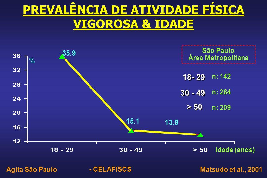 PREVALÊNCIA DE ATIVIDADE FÍSICA VIGOROSA & IDADE