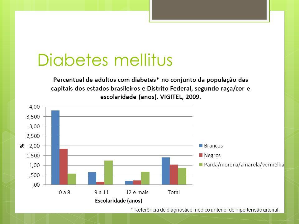 Diabetes mellitus * Referência de diagnóstico médico anterior de hipertensão arterial.