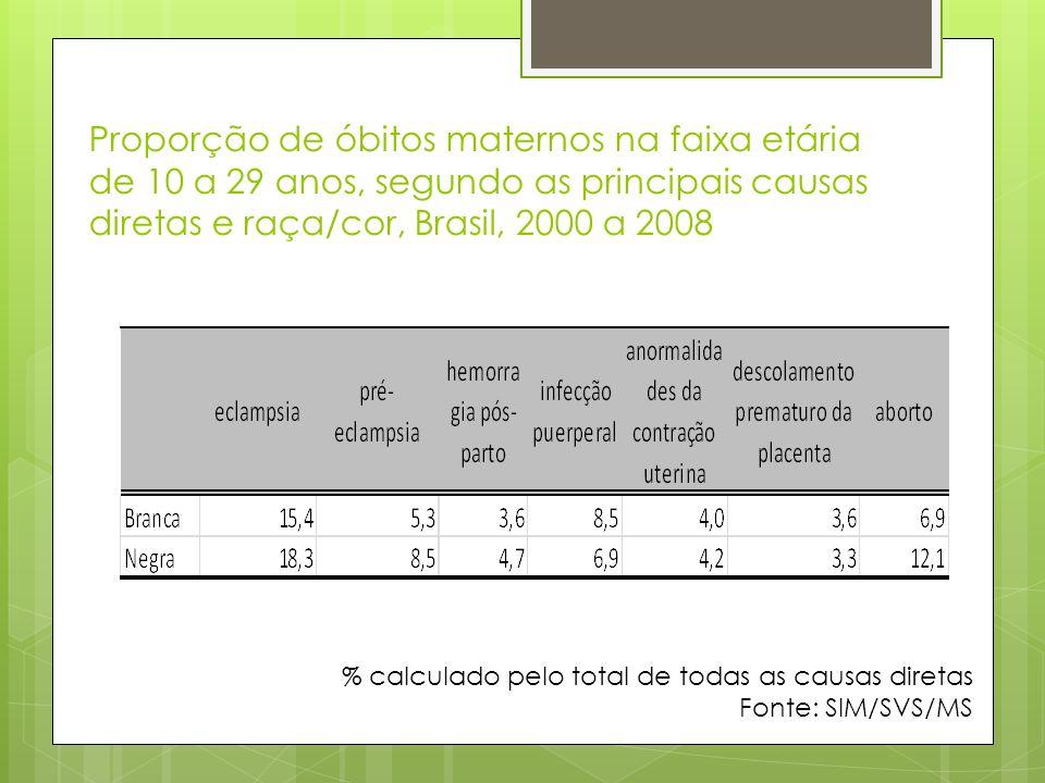 Proporção de óbitos maternos na faixa etária de 10 a 29 anos, segundo as principais causas diretas e raça/cor, Brasil, 2000 a 2008