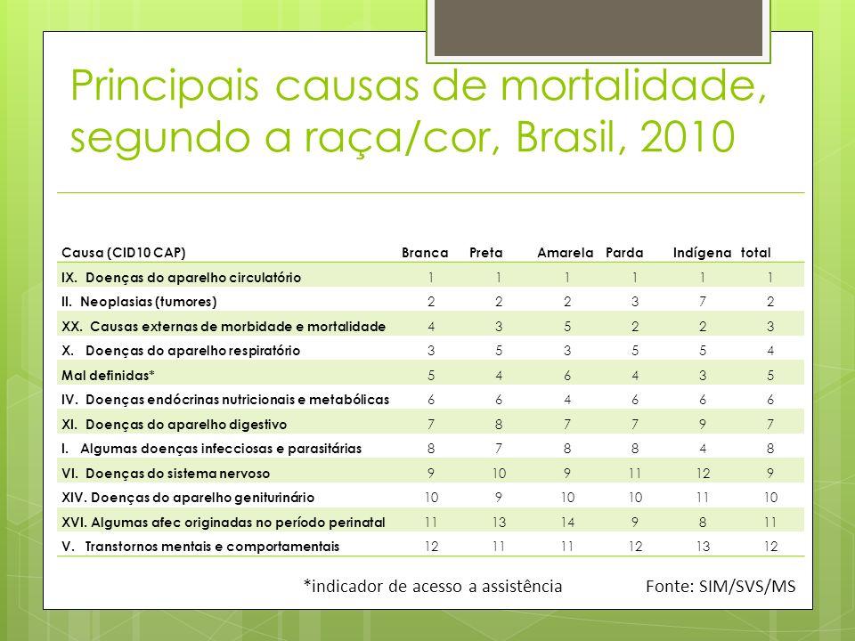 Principais causas de mortalidade, segundo a raça/cor, Brasil, 2010