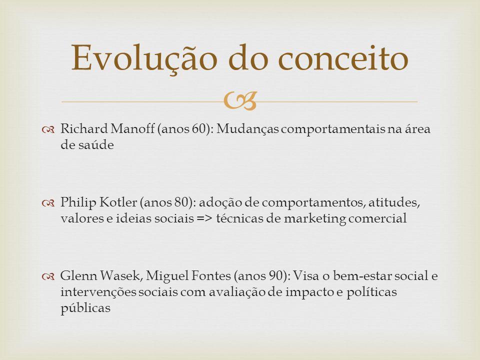 Evolução do conceito Richard Manoff (anos 60): Mudanças comportamentais na área de saúde.