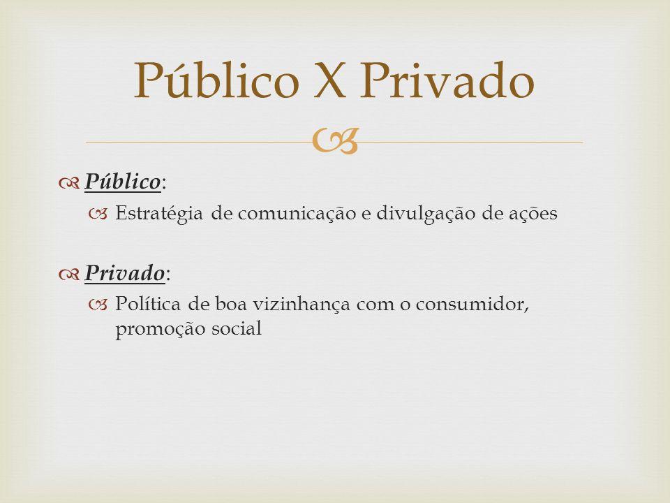 Público X Privado Público: Privado: