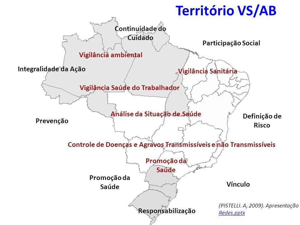 Território VS/AB Continuidade do Cuidado Participação Social