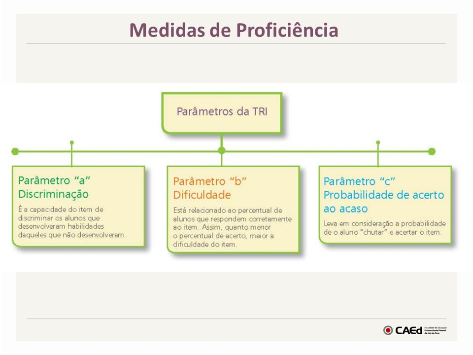Medidas de Proficiência