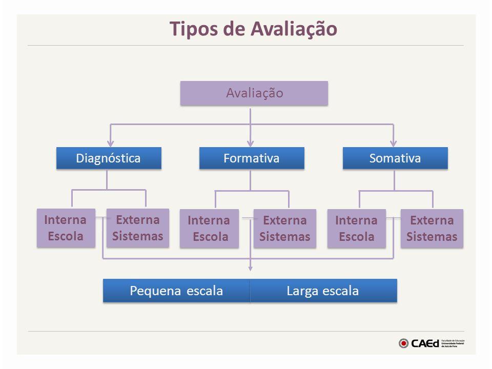 Tipos de Avaliação Pequena escala Larga escala Diagnóstica Formativa