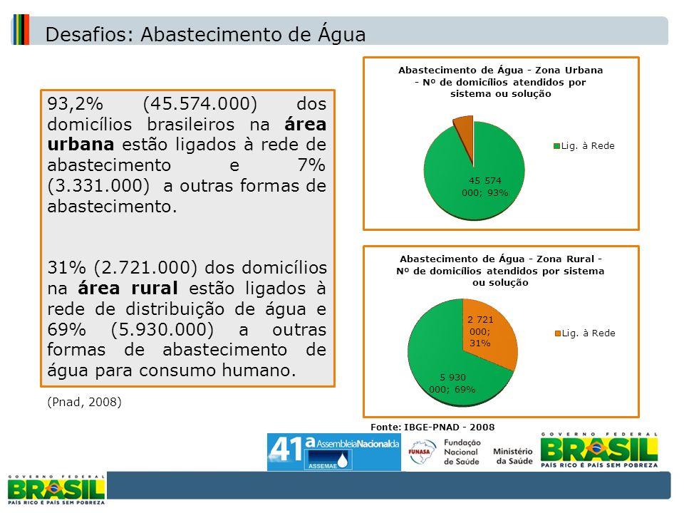 Cobertura de abastecimento de água na zona urbana e rural (IBGE-PNAD – 2008)