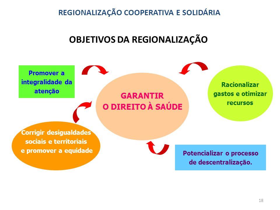 OBJETIVOS DA REGIONALIZAÇÃO