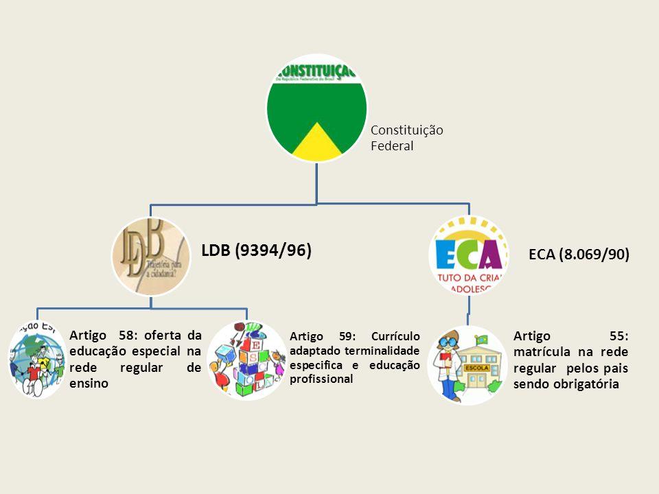 LDB (9394/96) ECA (8.069/90) Constituição Federal