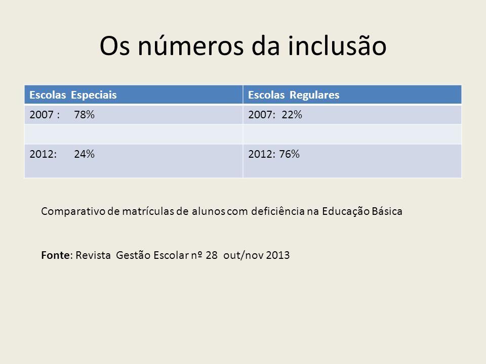 Os números da inclusão Escolas Especiais Escolas Regulares 2007 : 78%
