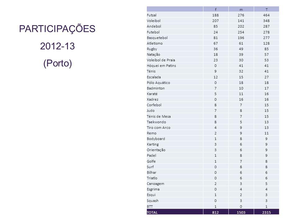PARTICIPAÇÕES 2012-13 (Porto)