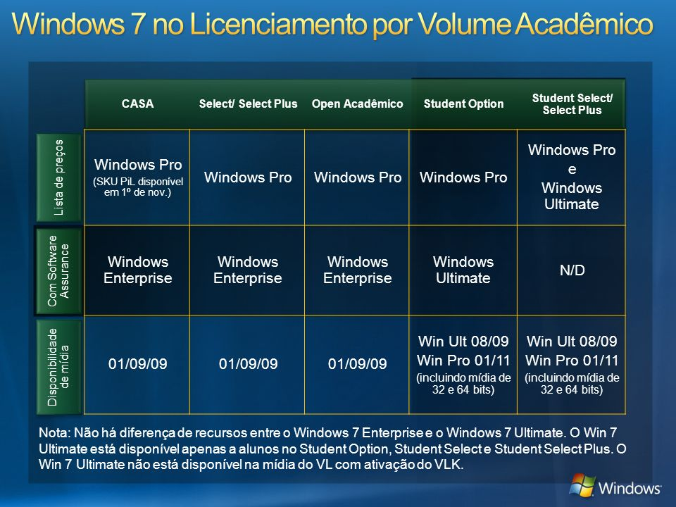 Windows 7 no Licenciamento por Volume Acadêmico