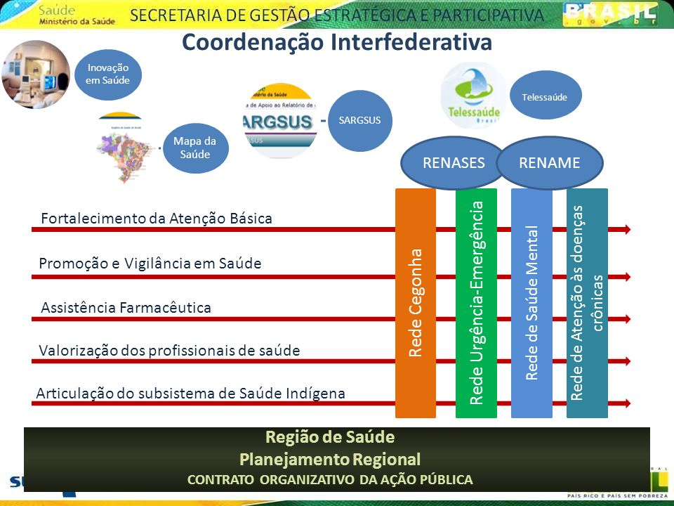 Coordenação Interfederativa
