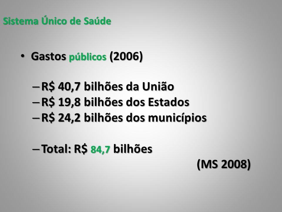 R$ 24,2 bilhões dos municípios Total: R$ 84,7 bilhões (MS 2008)