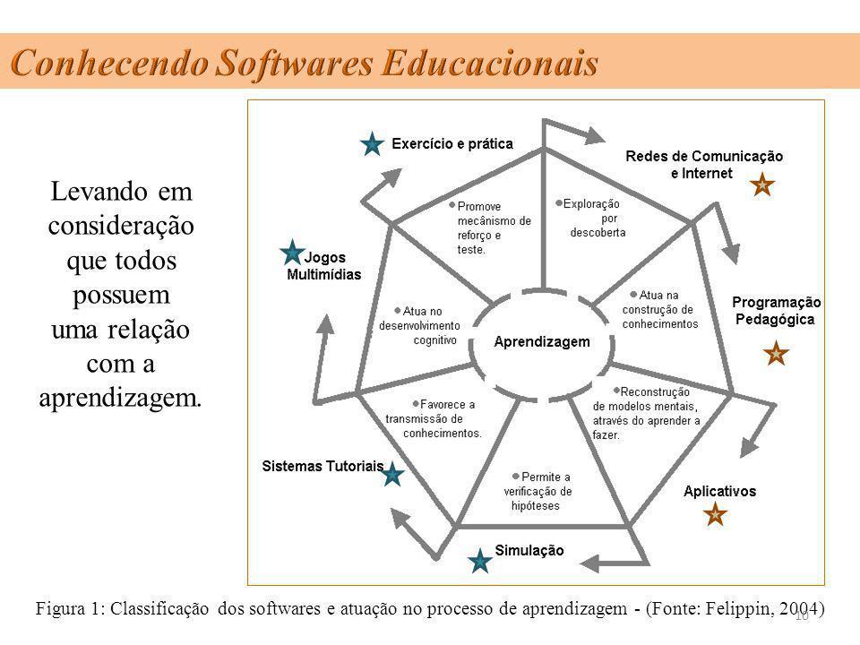 Conhecendo Softwares Educacionais