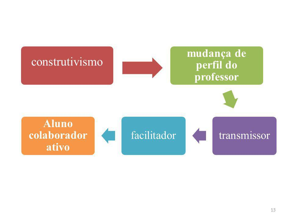 mudança de perfil do professor Aluno colaborador ativo