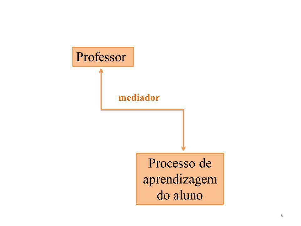 Processo de aprendizagem do aluno