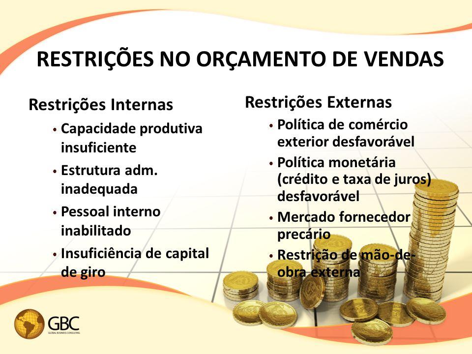 RESTRIÇÕES NO ORÇAMENTO DE VENDAS