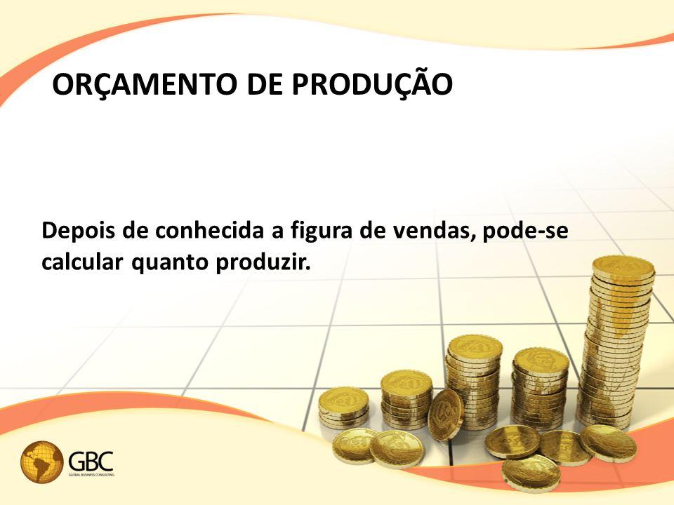 ORÇAMENTO DE PRODUÇÃO Depois de conhecida a figura de vendas, pode-se calcular quanto produzir.