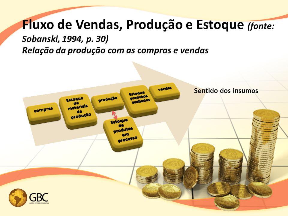 Fluxo de Vendas, Produção e Estoque (fonte: Sobanski, 1994, p
