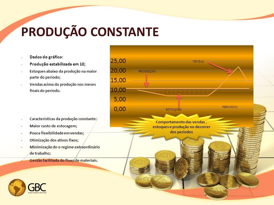 PRODUÇÃO CONSTANTE Dados do gráfico: Produção estabilizada em 10;