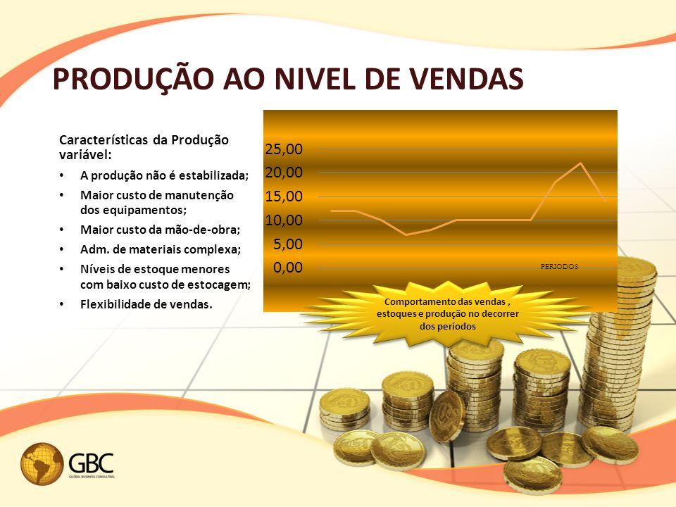 PRODUÇÃO AO NIVEL DE VENDAS
