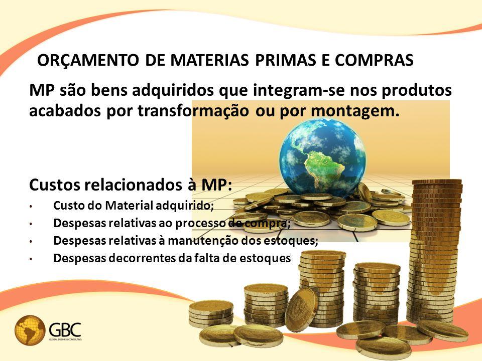 ORÇAMENTO DE MATERIAS PRIMAS E COMPRAS