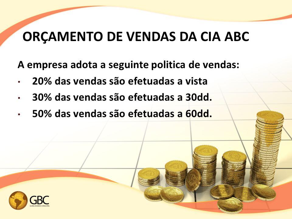 ORÇAMENTO DE VENDAS DA CIA ABC