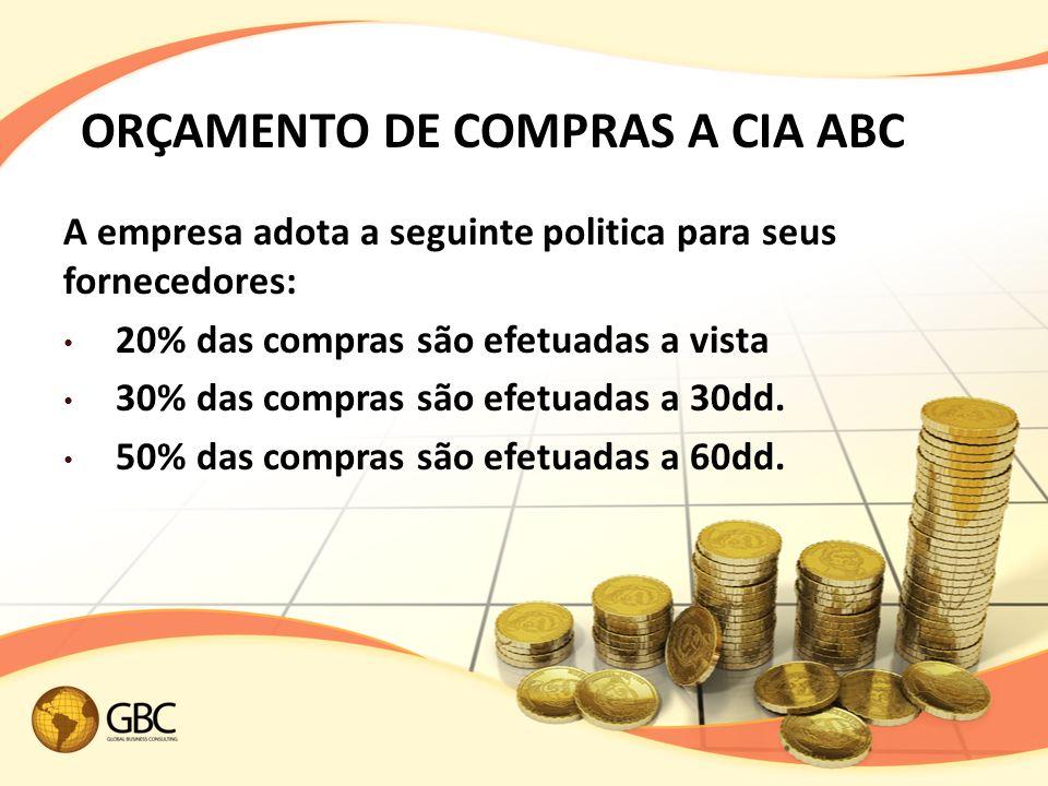 ORÇAMENTO DE COMPRAS A CIA ABC