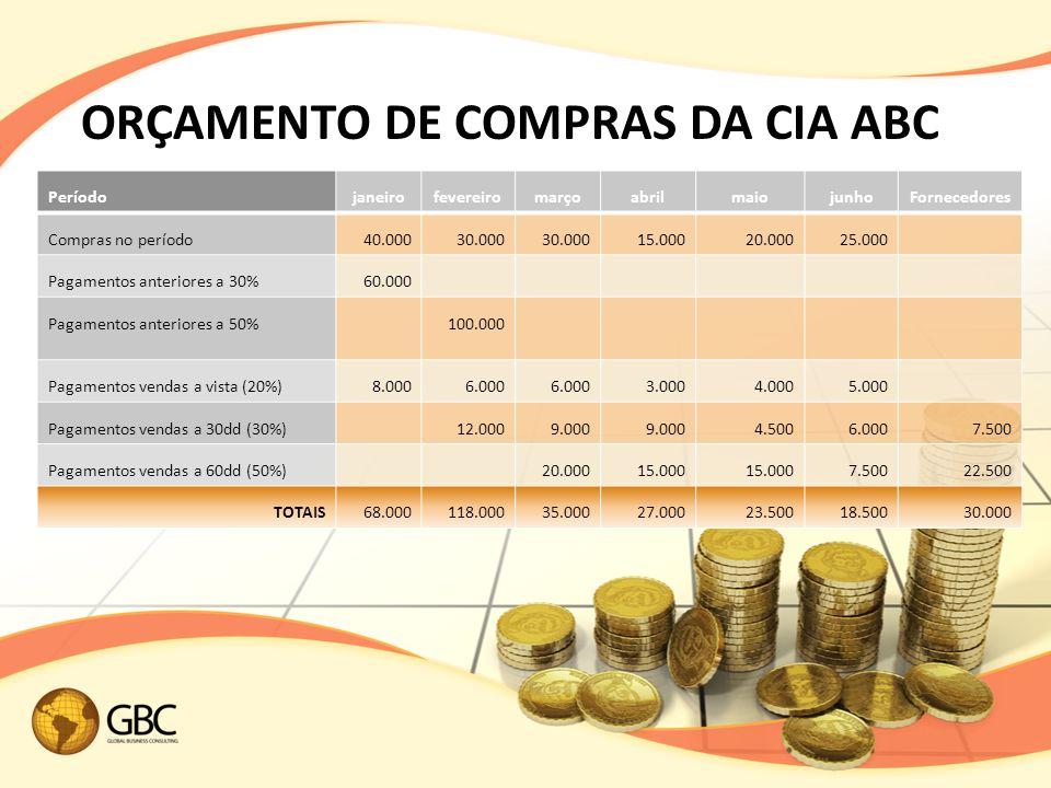 ORÇAMENTO DE COMPRAS DA CIA ABC