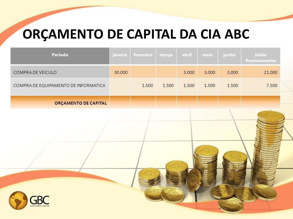 ORÇAMENTO DE CAPITAL DA CIA ABC