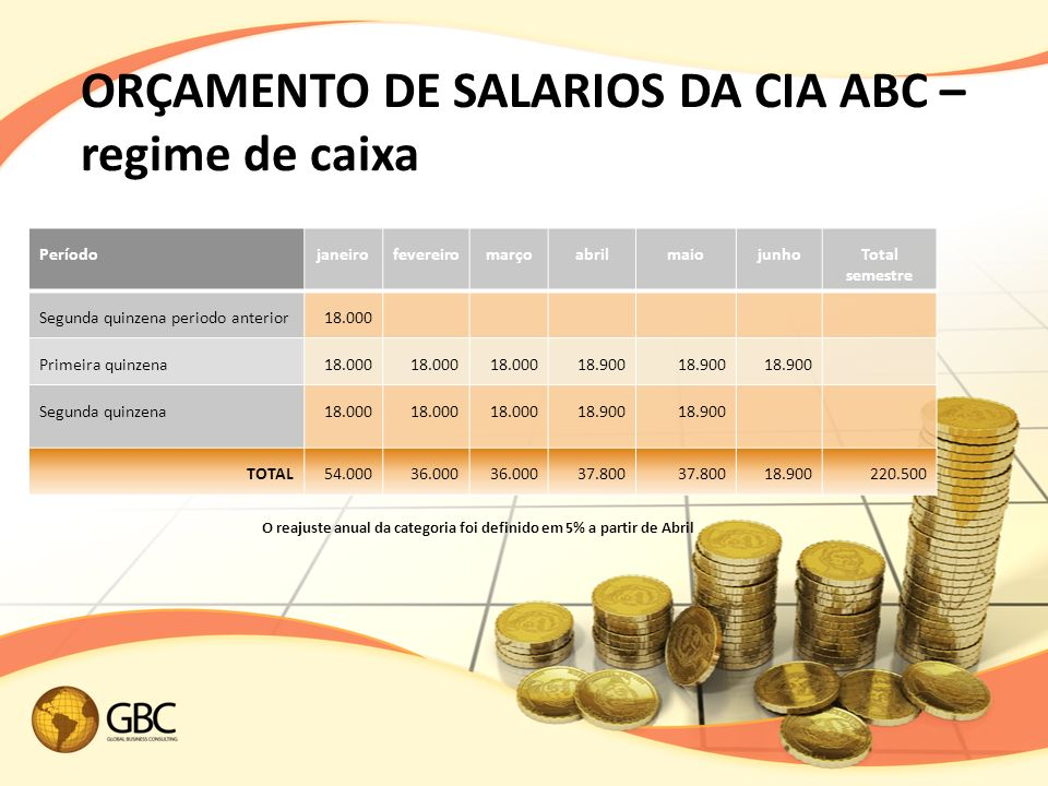 ORÇAMENTO DE SALARIOS DA CIA ABC – regime de caixa