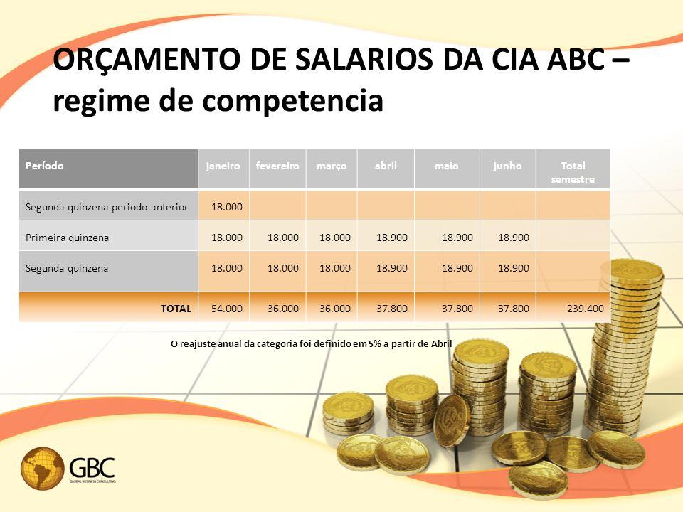 ORÇAMENTO DE SALARIOS DA CIA ABC – regime de competencia